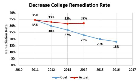 Statewide Remediation Rate and Goals
